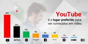 redes-sociais-youtube