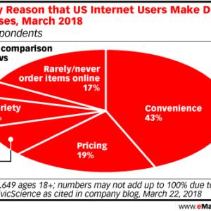 Gráfico de pizza do eMarketer com os dados citados anteriormente no texto sobre os motivos que levam americanos a comprar online, mostrando o que é e-commerce e seus benefícios