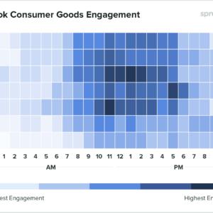 Gráfico mostrando dados globais para o comércio sobre qual o melhor horário para postar no Facebook