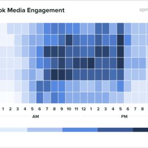 Gráfico mostrando dados globais para empresas de comunicação sobre qual o melhor horário para postar no Facebook