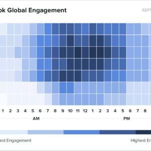 Gráfico mostrando dados globais sobre qual o melhor horário para postar no Facebook