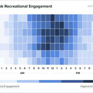 Gráfico mostrando dados globais para empresas de lazer e turismo sobre qual o melhor horário para postar no Facebook