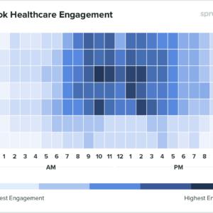 Gráfico mostrando dados globais para empresas de aúde sobre qual o melhor horário para postar no Facebook