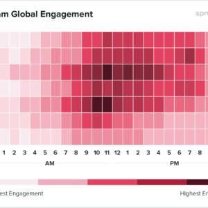 Gráfico com os horários de melhor engajamento para postar no Insagram