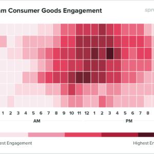 Gráfico com os horários de melhor engajamento para empresas de comércio postarem no Instagram