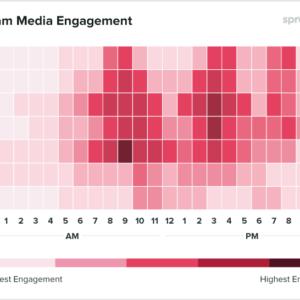 Gráfico com os horários de melhor engajamento para empresas de comunicação postarem no Instagram