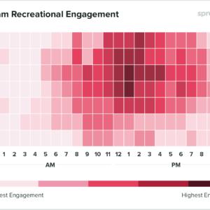 Gráfico com os horários de melhor engajamento para empresas de lazer e turismo postarem no Instagram