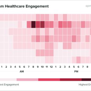 Gráfico com os horários de melhor engajamento para empresas da área da saúde postarem no Instagram