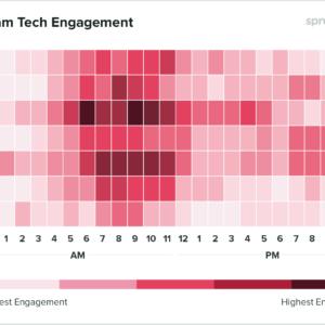 Gráfico com os horários de melhor engajamento para empresas de tecnologia postarem no Instagram