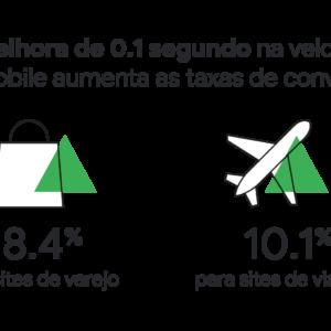 Ilustração de sacola e de avião, com dados sobre melhora na conversão (descritos a seguir no texto)