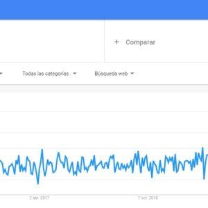 Gráfica de Google Trends